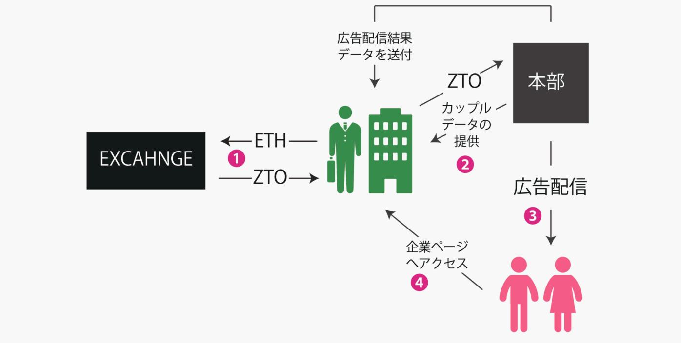 ZUTTO Coin 使い方1