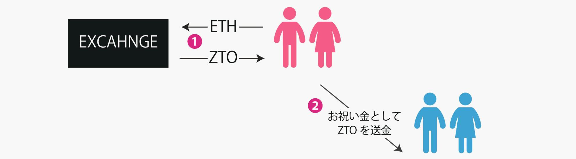 ZUTTO Coin 使い方3